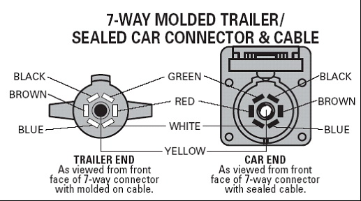 towsmart 4 way trailer wiring diagram seven way trailer wiring diagram 7-way plastic trailer plug (car end) sku3282 [55-8512 ...